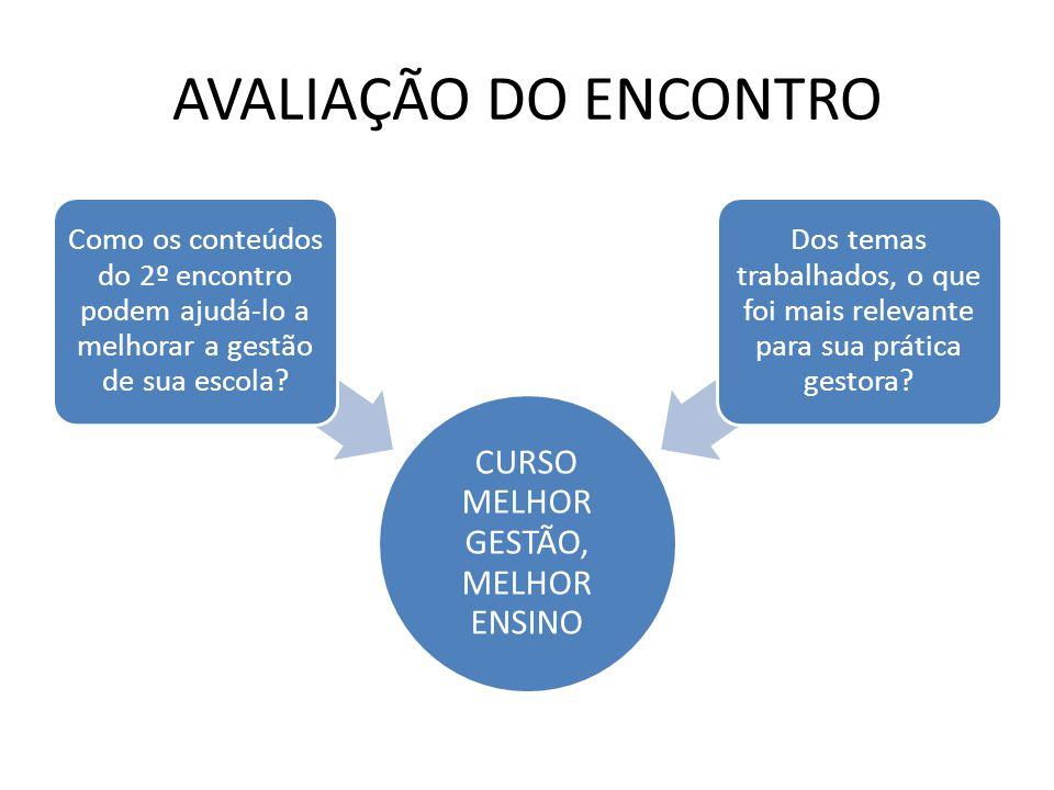 AVALIAÇÃO DO ENCONTRO CURSO MELHOR GESTÃO, MELHOR ENSINO Como os conteúdos do 2º encontro podem ajudá-lo a melhorar a gestão de sua escola.