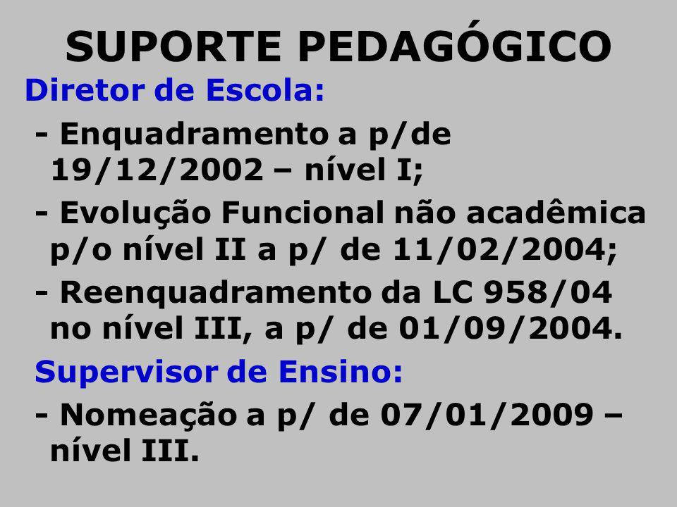 SUPORTE PEDAGÓGICO Diretor de Escola: - Enquadramento a p/de 19/12/2002 – nível I; - Evolução Funcional não acadêmica p/o nível II a p/ de 11/02/2004;