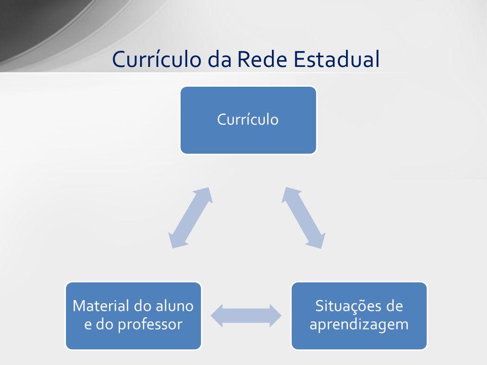 Currículo Situações de aprendizagem Material do aluno e do professor Currículo da Rede Estadual