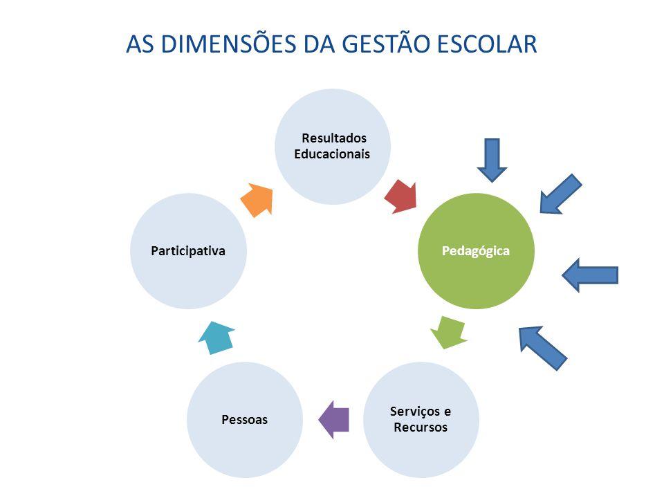 AS DIMENSÕES DA GESTÃO ESCOLAR Resultados Educacionais Pedagógica Serviços e Recursos PessoasParticipativa