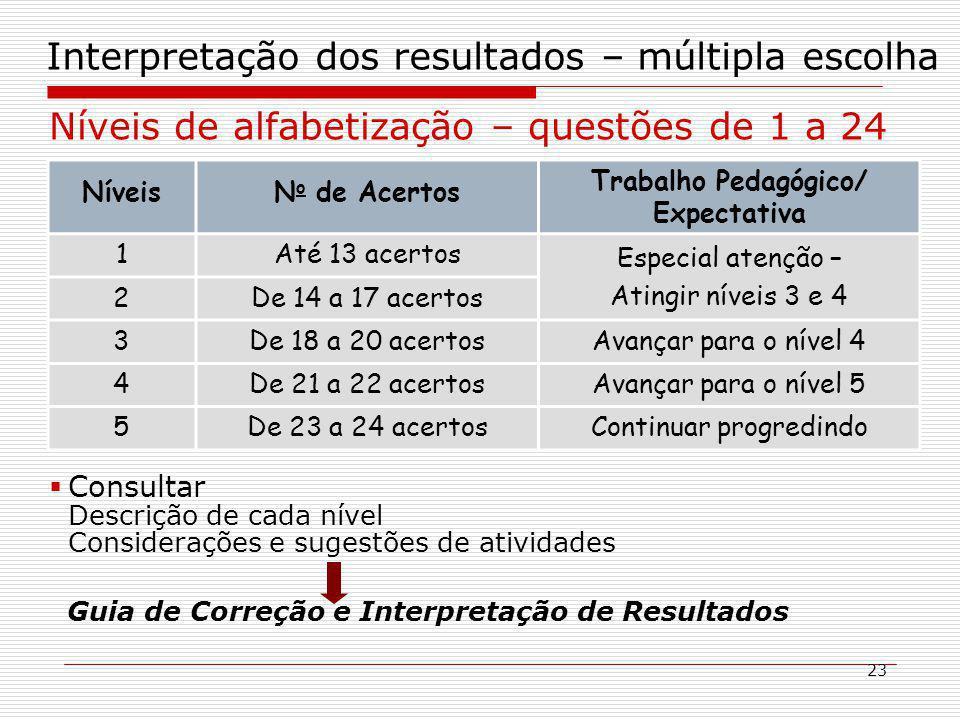 23 Interpretação dos resultados – múltipla escolha Níveis de alfabetização – questões de 1 a 24 NíveisN o de Acertos Trabalho Pedagógico/ Expectativa 1Até 13 acertos Especial atenção – Atingir níveis 3 e 4 2De 14 a 17 acertos 3De 18 a 20 acertosAvançar para o nível 4 4De 21 a 22 acertosAvançar para o nível 5 5De 23 a 24 acertosContinuar progredindo Consultar Descrição de cada nível Considerações e sugestões de atividades Guia de Correção e Interpretação de Resultados