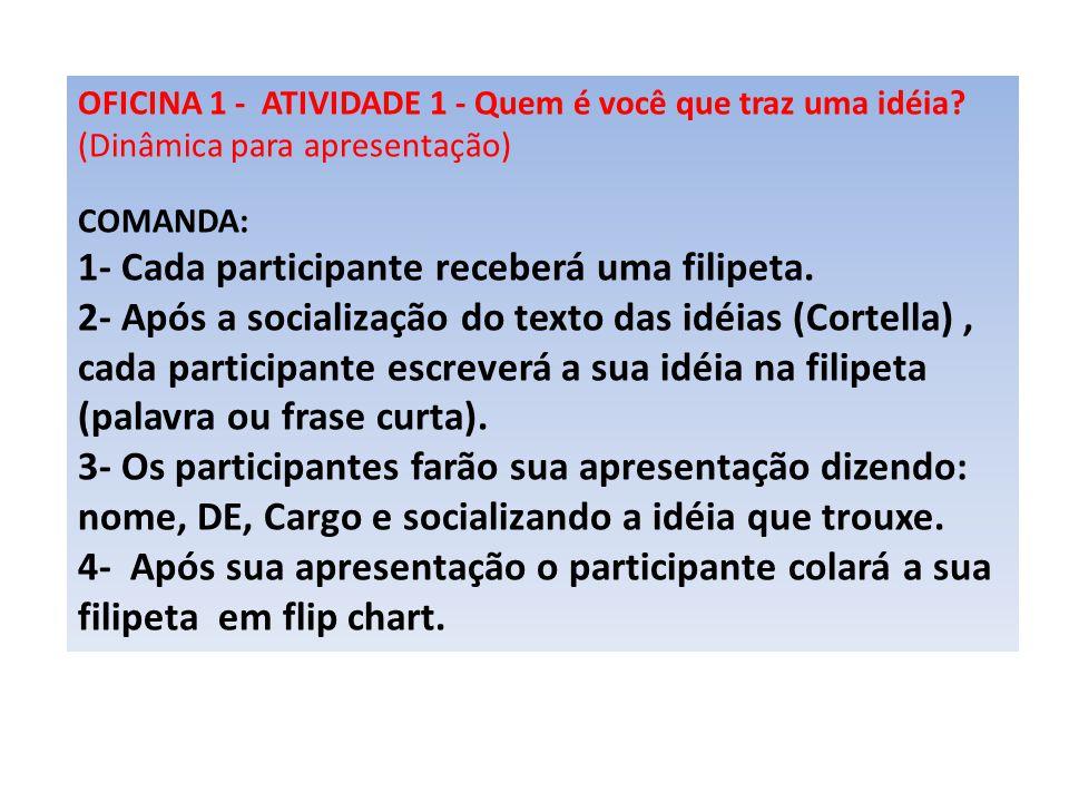 OFICINA 1 - ATIVIDADE 1 - Quem é você que traz uma idéia? (Dinâmica para apresentação) COMANDA: 1- Cada participante receberá uma filipeta. 2- Após a