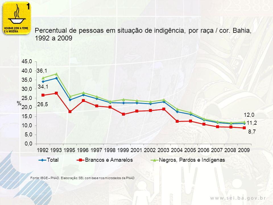 Número e áreas das Unidades de Conservação (UCs) Estaduais. Bahia, 1999 a 2009 Fonte: Ibama.