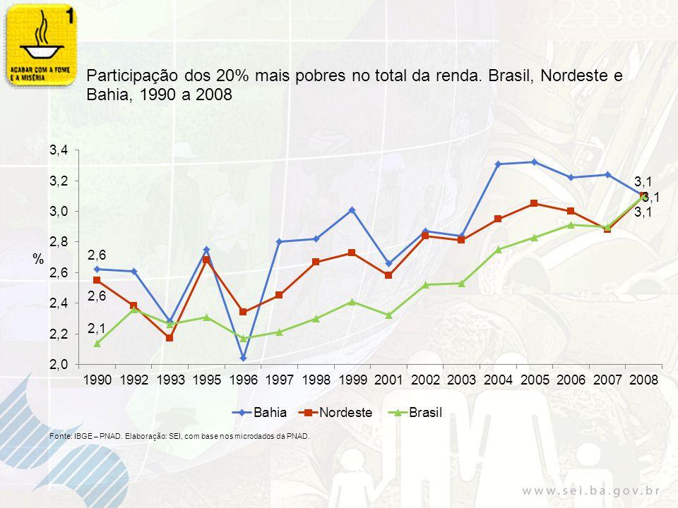 Evolução da taxa de desemprego. Brasil, Bahia,1992 a 2009. Fonte: IBGE.