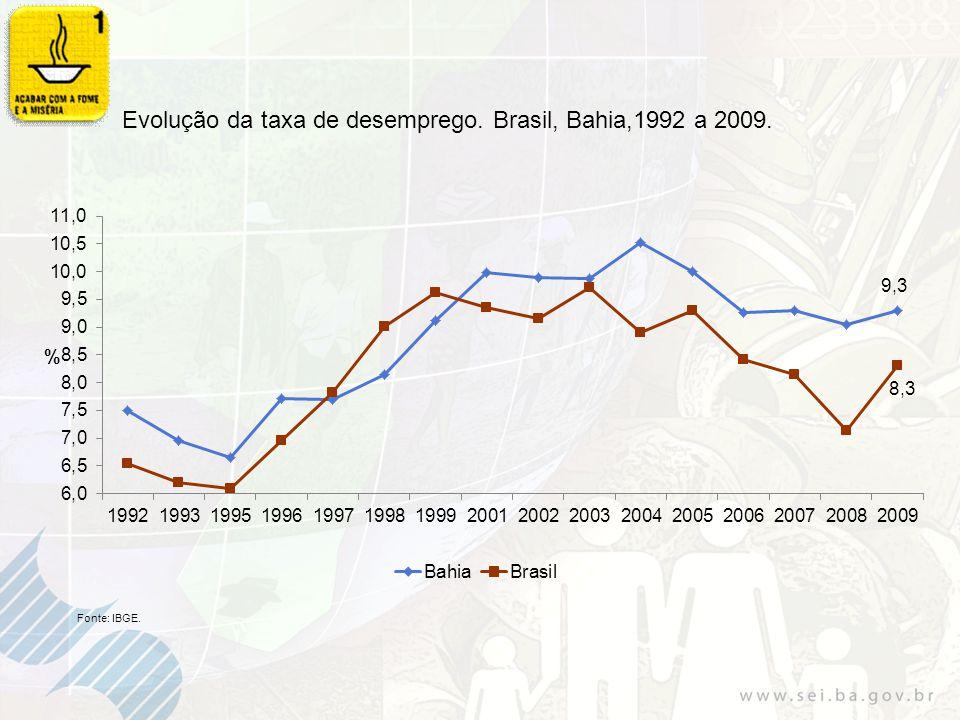 Taxa de Incidência de AIDS entre a população de 15 a 24 anos (por 100 mil habitantes).