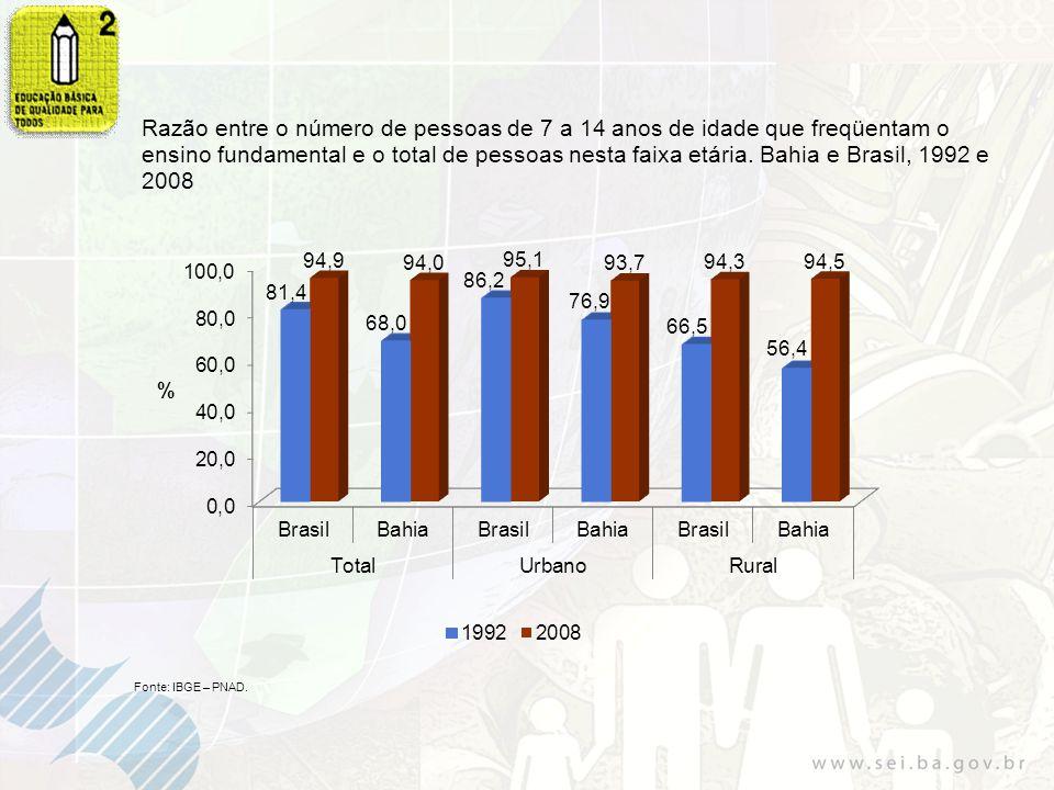 Taxa de freqüência líquida das pessoas de 7 a 17 anos de idade, segundo os quintis de rendimento familiar mensal per capita.