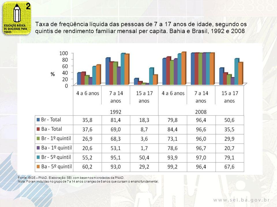 Índice de adequação idade-anos de escolaridade (em percentual), da população de 9 a 16 anos.