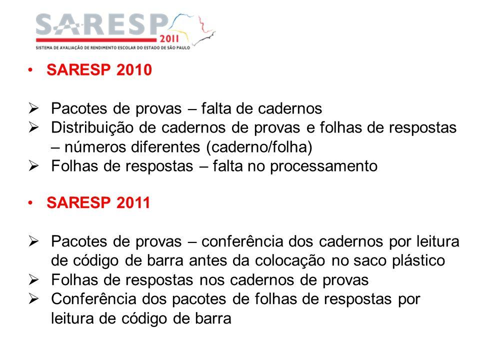 SARESP 2010 Pacotes de provas – falta de cadernos Distribuição de cadernos de provas e folhas de respostas – números diferentes (caderno/folha) Folhas