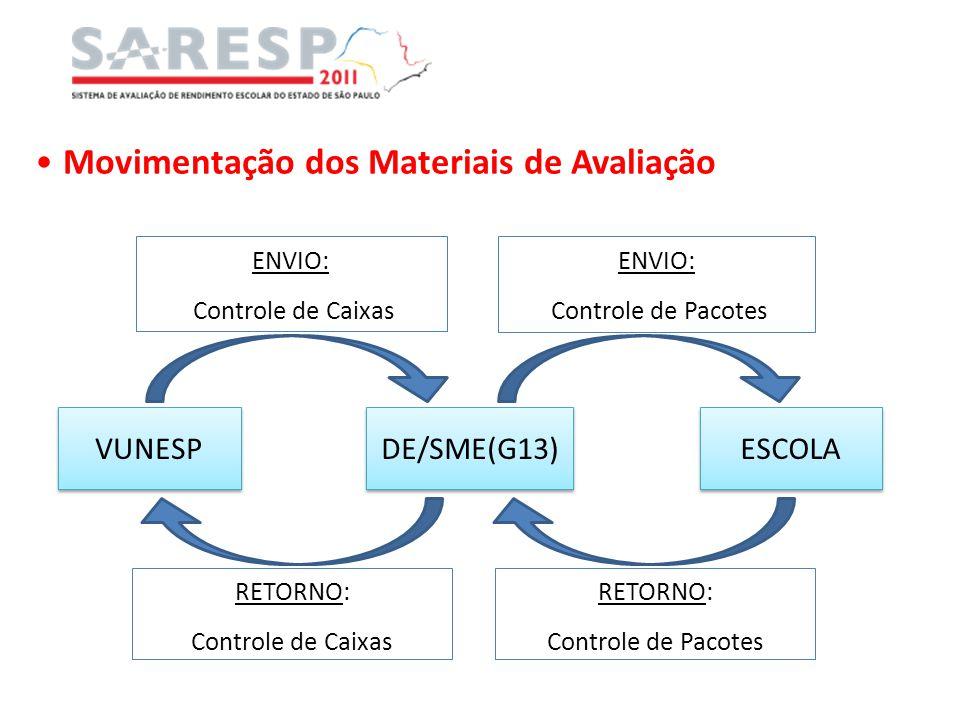 Movimentação dos Materiais de Avaliação VUNESP DE/SME(G13) ESCOLA ENVIO: Controle de Pacotes RETORNO: Controle de Caixas ENVIO: Controle de Caixas RET