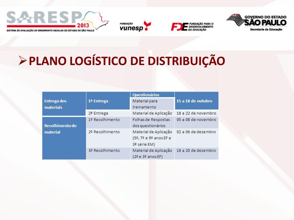 PLANO LOGÍSTICO DE DISTRIBUIÇÃO Entrega dos materiais 1ª Entrega Questionários 15 a 18 de outubro Material para treinamento 2ª EntregaMaterial de Apli