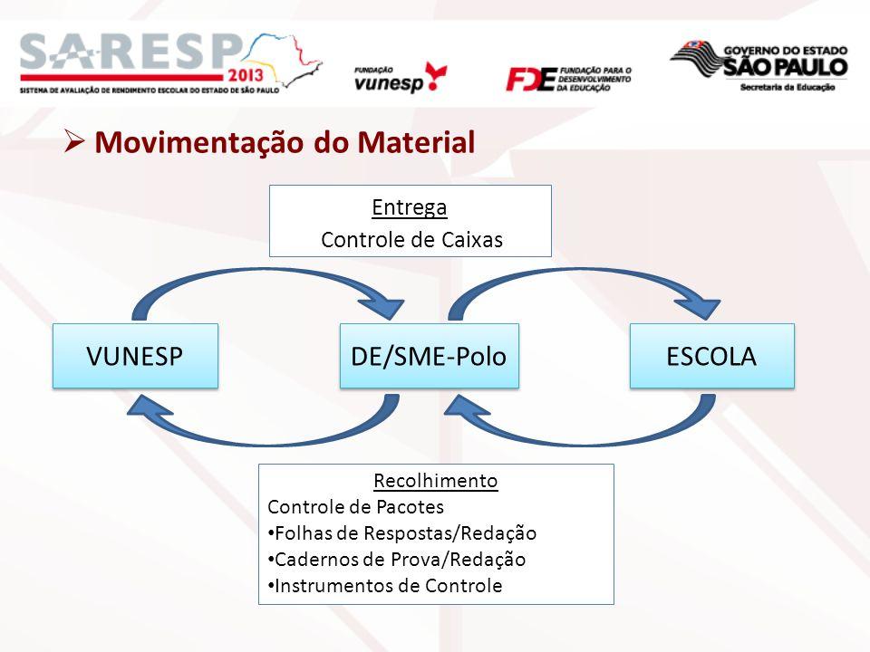 Movimentação do Material VUNESP DE/SME-Polo ESCOLA Recolhimento Controle de Pacotes Folhas de Respostas/Redação Cadernos de Prova/Redação Instrumentos