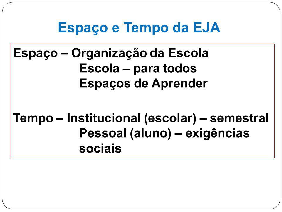 17 Espaço e Tempo da EJA Espaço – Organização da Escola Escola – para todos Espaços de Aprender Tempo – Institucional (escolar) – semestral Pessoal (a
