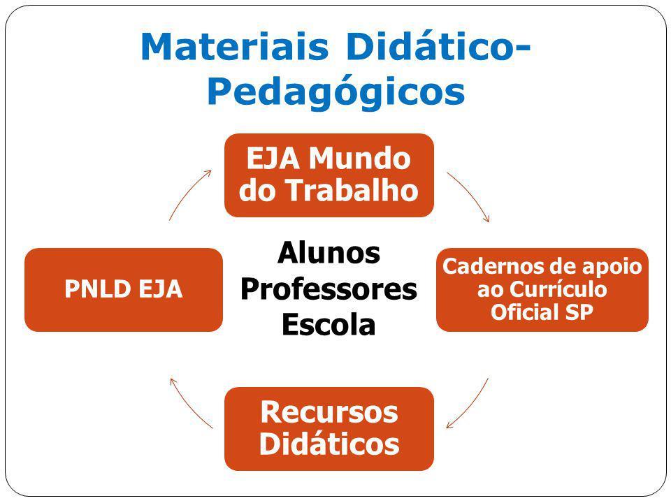 28 Materiais Didático- Pedagógicos Alunos Professores Escola EJA Mundo do Trabalho Cadernos de apoio ao Currículo Oficial SP Recursos Didáticos PNLD E