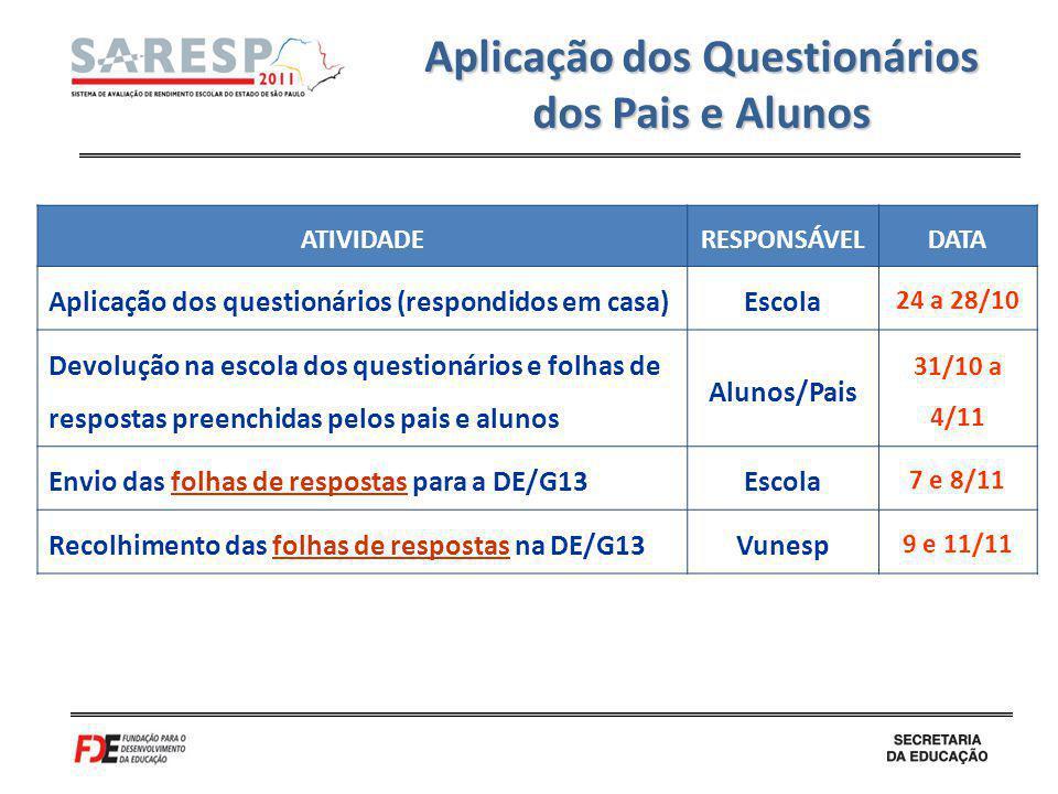 Aplicação dos Questionários dos Pais e Alunos ATIVIDADERESPONSÁVELDATA Aplicação dos questionários (respondidos em casa)Escola 24 a 28/10 Devolução na