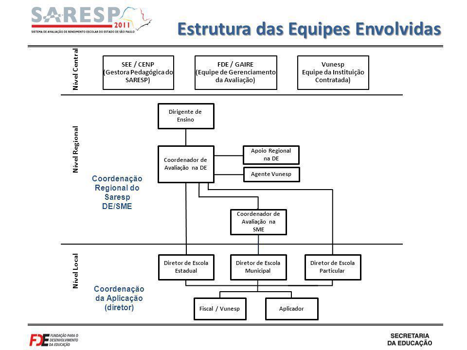 Estrutura das Equipes Envolvidas Nível Central Nível Regional Nível Local Aplicador Dirigente de Ensino Coordenador de Avaliação na DE Apoio Regional