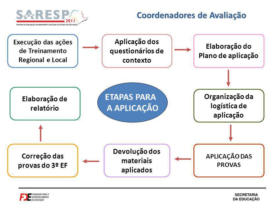Elaboração de relatório ETAPAS PARA A APLICAÇÃO Coordenadores de Avaliação Correção das provas do 3º EF Elaboração do Plano de aplicação APLICAÇÃO DAS