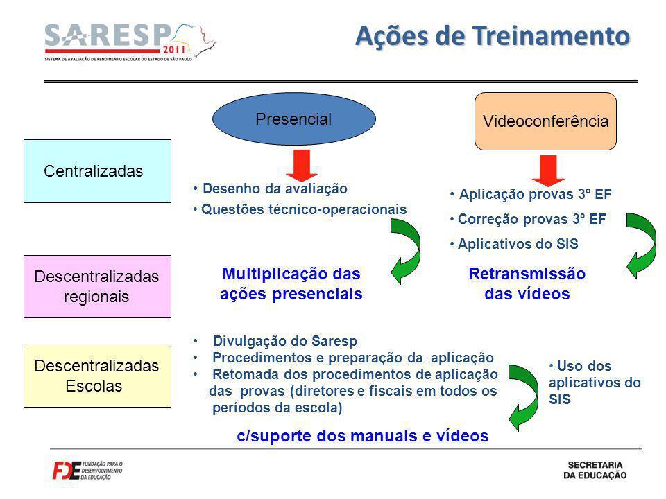 Ações de Treinamento c/suporte dos manuais e vídeos Centralizadas Descentralizadas regionais Descentralizadas Escolas Presencial Videoconferência Dese