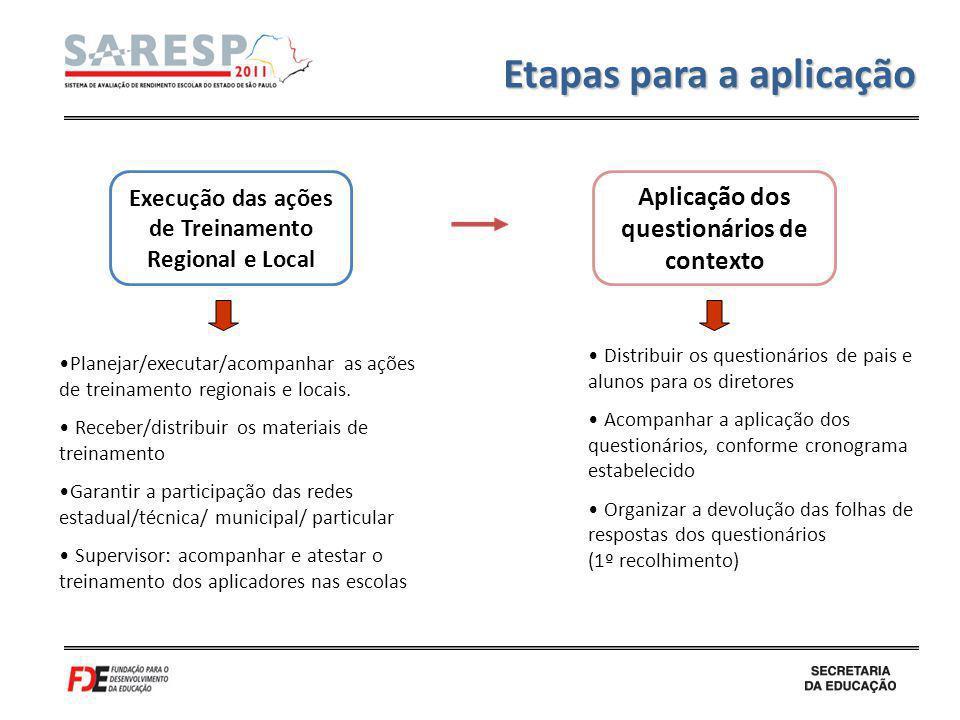 Execução das ações de Treinamento Regional e Local Aplicação dos questionários de contexto Etapas para a aplicação Planejar/executar/acompanhar as açõ