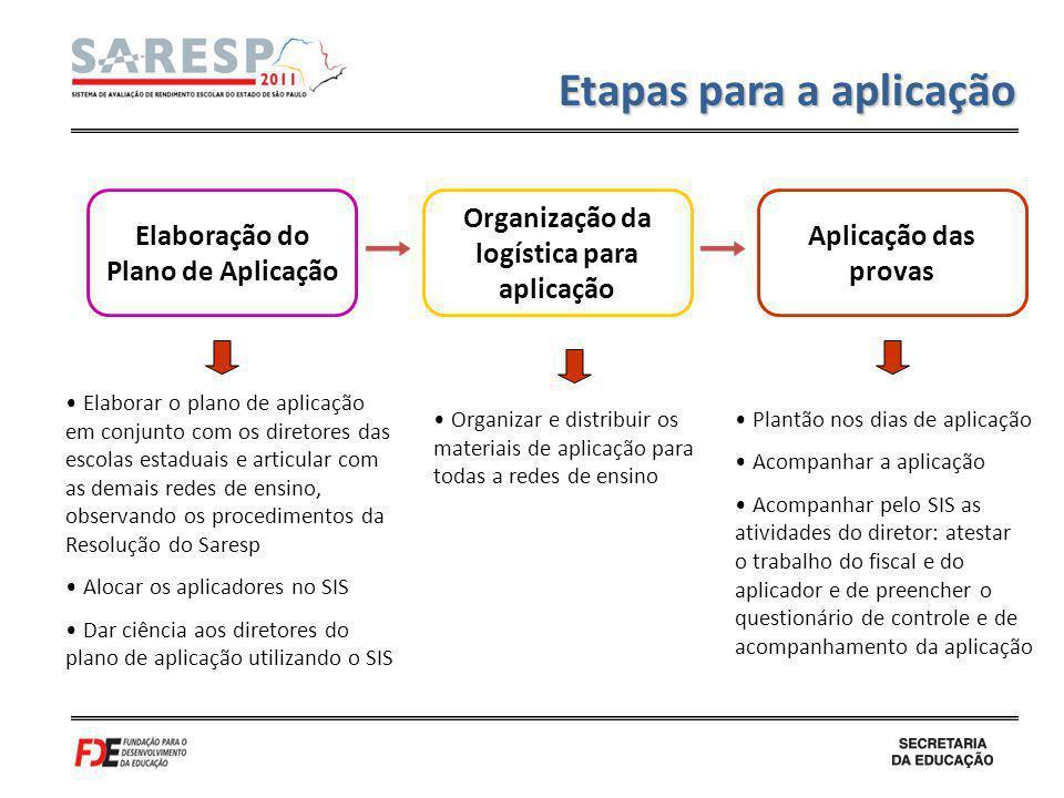 Aplicação das provas Etapas para a aplicação Elaborar o plano de aplicação em conjunto com os diretores das escolas estaduais e articular com as demai