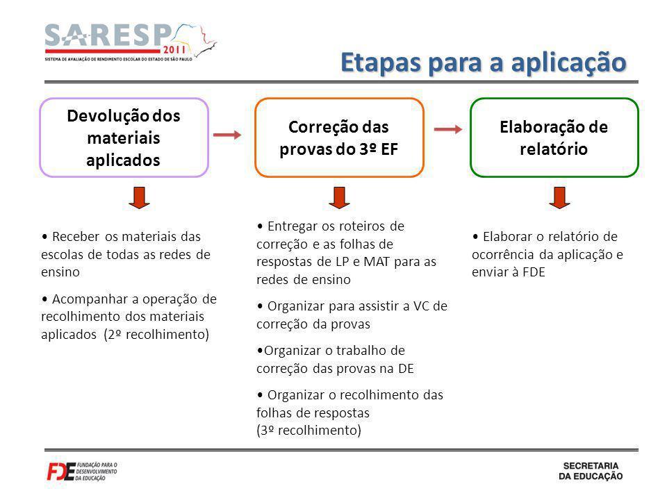 Devolução dos materiais aplicados Correção das provas do 3º EF Elaboração de relatório Receber os materiais das escolas de todas as redes de ensino Ac