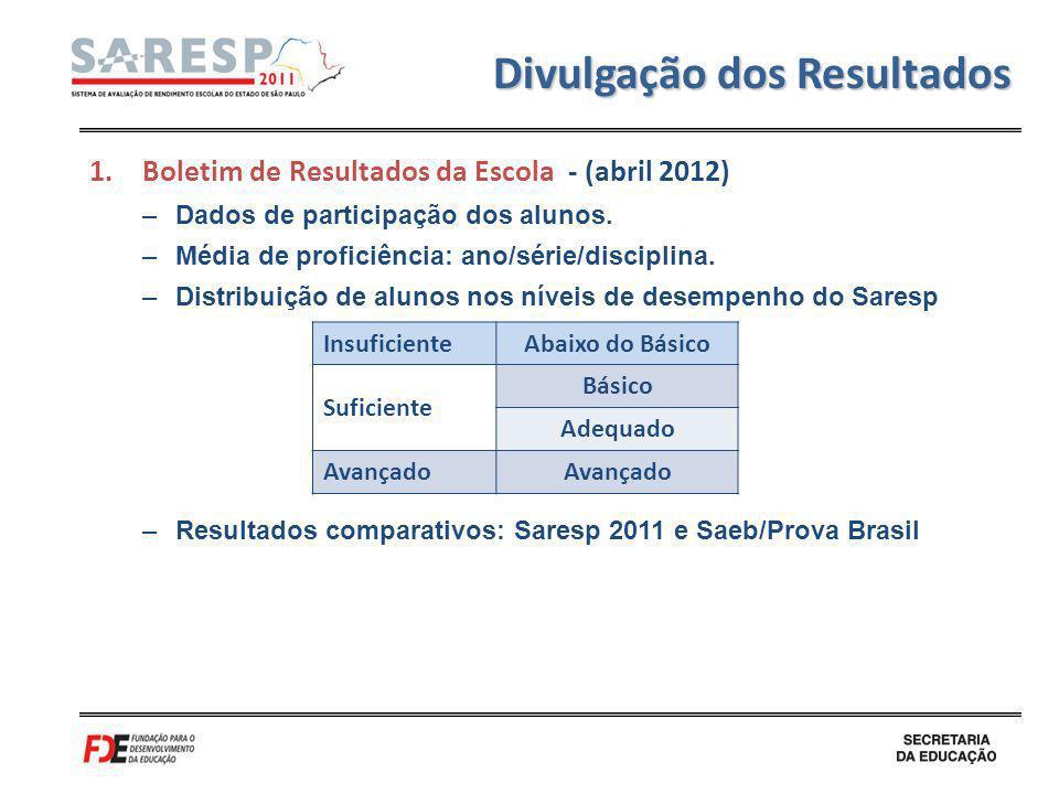 Divulgação dos Resultados 1.Boletim de Resultados da Escola - (abril 2012) –Dados de participação dos alunos. –Média de proficiência: ano/série/discip