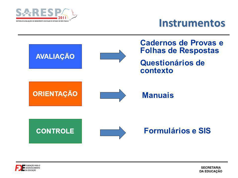 Divulgação dos Resultados Síntese dos principais resultados de desempenho obtidos na avaliação por ano/série e área avaliada e rede de ensino 2.
