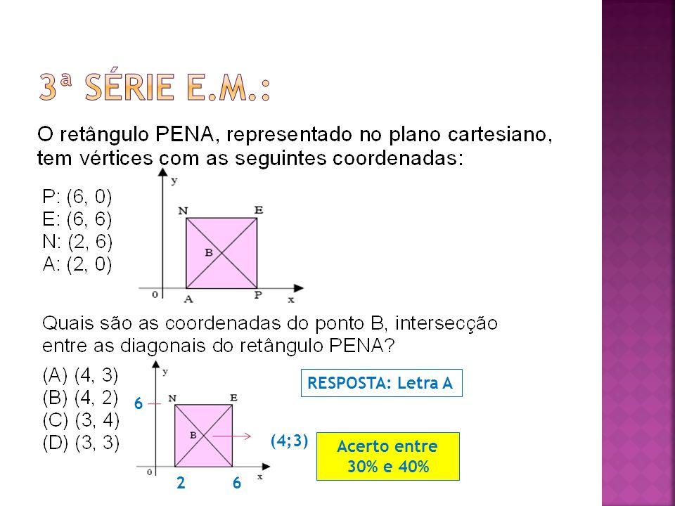 2 (4;3) 6 6 RESPOSTA: Letra A Acerto entre 30% e 40%
