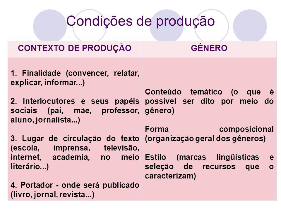 Condições de produção CONTEXTO DE PRODUÇÃOGÊNERO 1. Finalidade (convencer, relatar, explicar, informar...) 2. Interlocutores e seus papéis sociais (pa