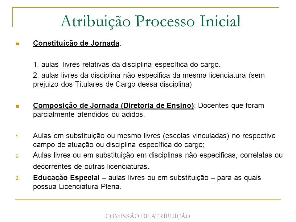 Atribuição Processo Inicial Constituição de Jornada: 1.
