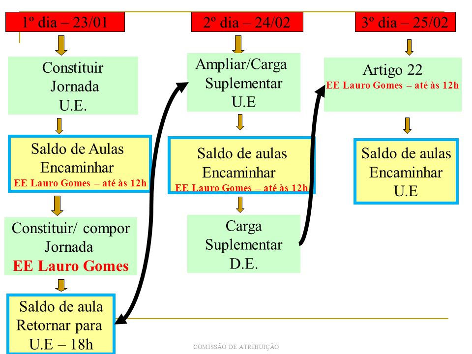 COMISSÃO DE ATRIBUIÇÃO 1º dia – 23/01 Constituir Jornada U.E.