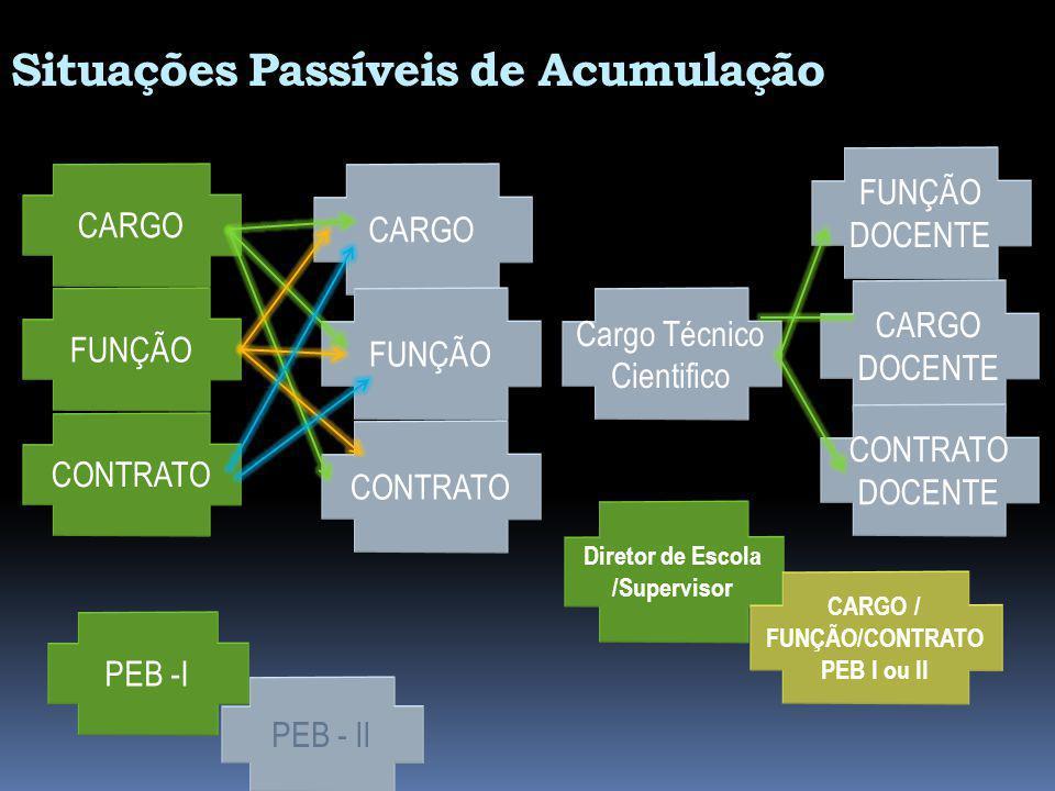 CARGO PEB - II PEB -I Diretor de Escola /Supervisor CARGO / FUNÇÃO/CONTRATO PEB I ou II Situações Passíveis de Acumulação FUNÇÃO CONTRATO FUNÇÃO CONTR