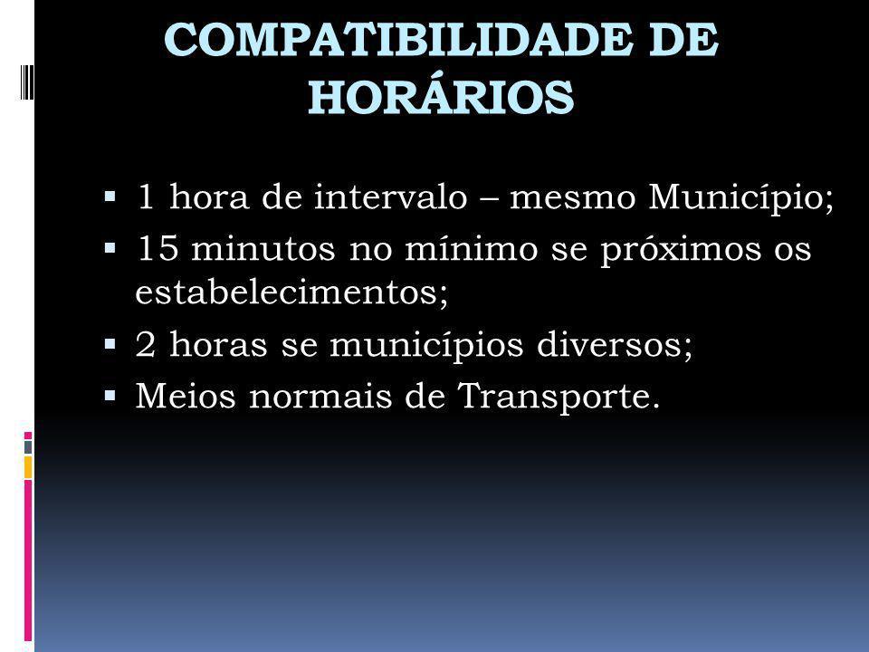 COMPATIBILIDADE DE HORÁRIOS 1 hora de intervalo – mesmo Município; 15 minutos no mínimo se próximos os estabelecimentos; 2 horas se municípios diverso