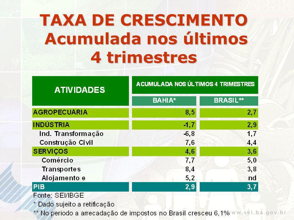 TAXA DE CRESCIMENTO Acumulada nos últimos 4 trimestres