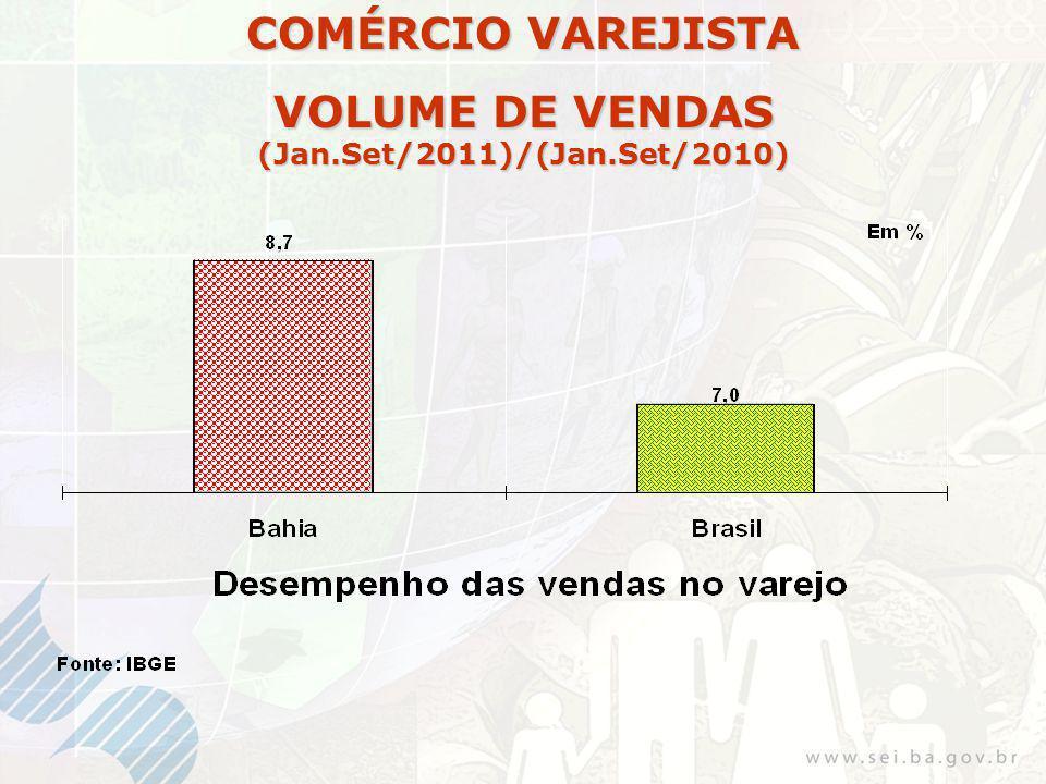 COMÉRCIO VAREJISTA VOLUME DE VENDAS (Jan.Set/2011)/(Jan.Set/2010)