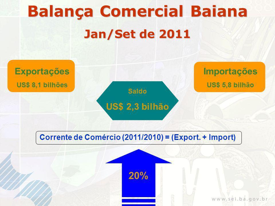 Exportações US$ 8,1 bilhões Importações US$ 5,8 bilhão Saldo US$ 2,3 bilhão Corrente de Comércio (2011/2010) = (Export.
