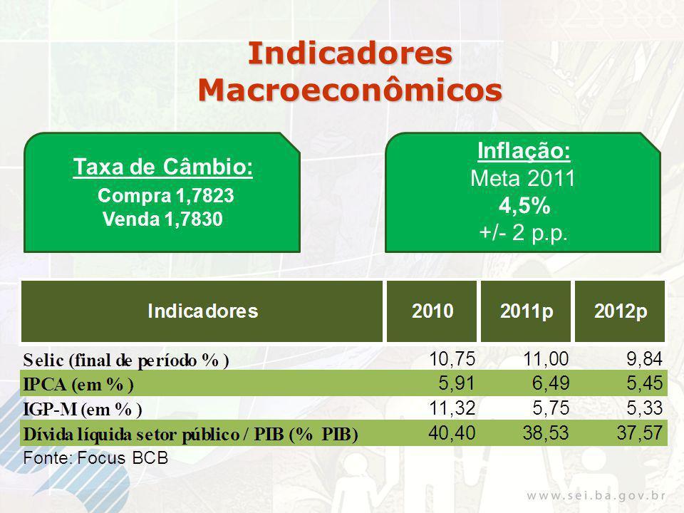 Indicadores Macroeconômicos Inflação: Meta 2011 4,5% +/- 2 p.p.