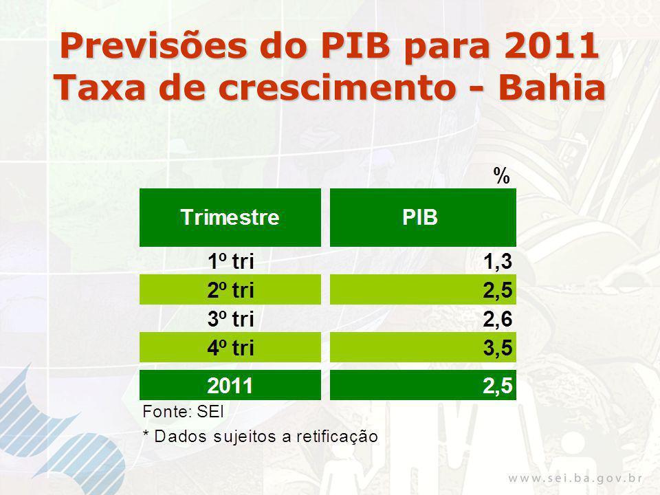 Previsões do PIB para 2011 Taxa de crescimento - Bahia