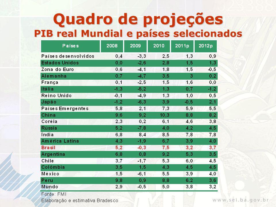 Quadro de projeções PIB real Mundial e países selecionados