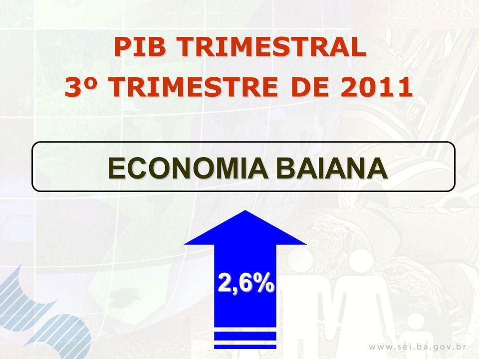 PIB TRIMESTRAL 3º TRIMESTRE DE 2011 ECONOMIA BAIANA 2,6%