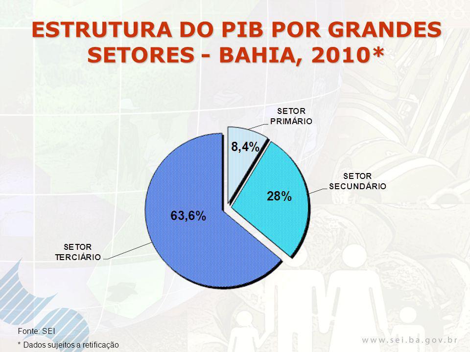 ESTRUTURA DO PIB POR GRANDES SETORES - BAHIA, 2010* Fonte: SEI * Dados sujeitos a retificação