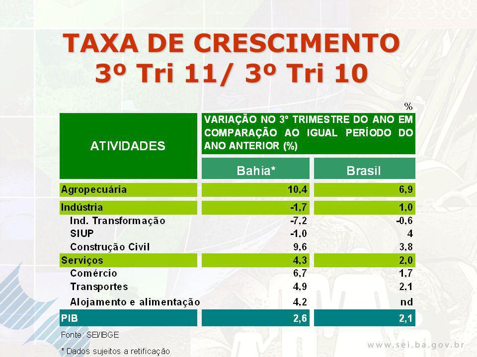 TAXA DE CRESCIMENTO 3º Tri 11/ 3º Tri 10