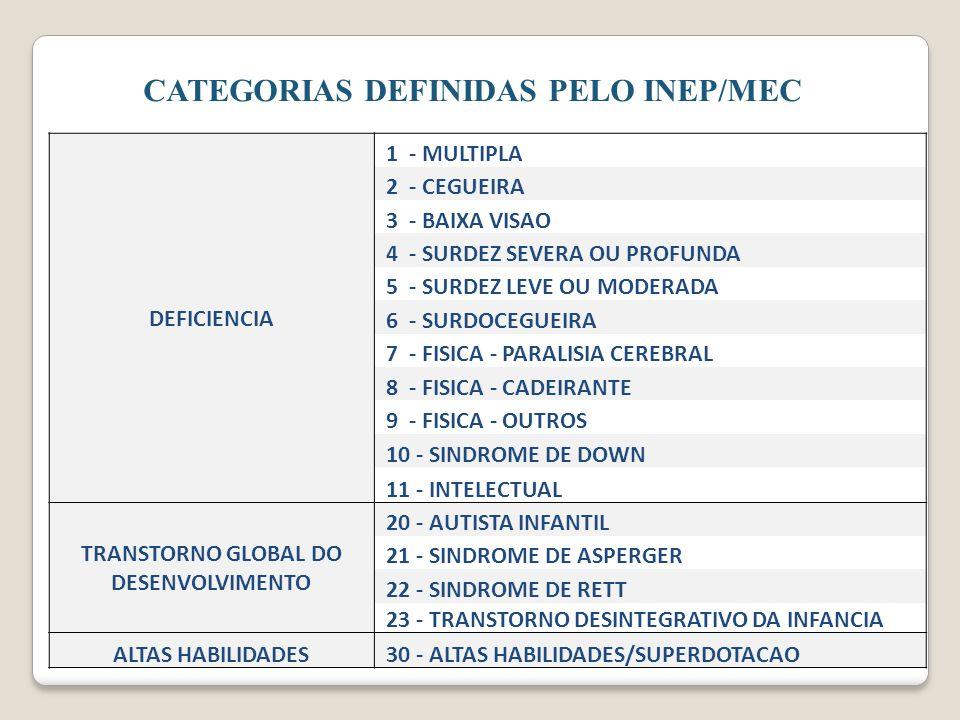 CATEGORIAS DEFINIDAS PELO INEP/MEC DEFICIENCIA 1 - MULTIPLA 2 - CEGUEIRA 3 - BAIXA VISAO 4 - SURDEZ SEVERA OU PROFUNDA 5 - SURDEZ LEVE OU MODERADA 6 - SURDOCEGUEIRA 7 - FISICA - PARALISIA CEREBRAL 8 - FISICA - CADEIRANTE 9 - FISICA - OUTROS 10 - SINDROME DE DOWN 11 - INTELECTUAL TRANSTORNO GLOBAL DO DESENVOLVIMENTO 20 - AUTISTA INFANTIL 21 - SINDROME DE ASPERGER 22 - SINDROME DE RETT 23 - TRANSTORNO DESINTEGRATIVO DA INFANCIA ALTAS HABILIDADES 30 - ALTAS HABILIDADES/SUPERDOTACAO
