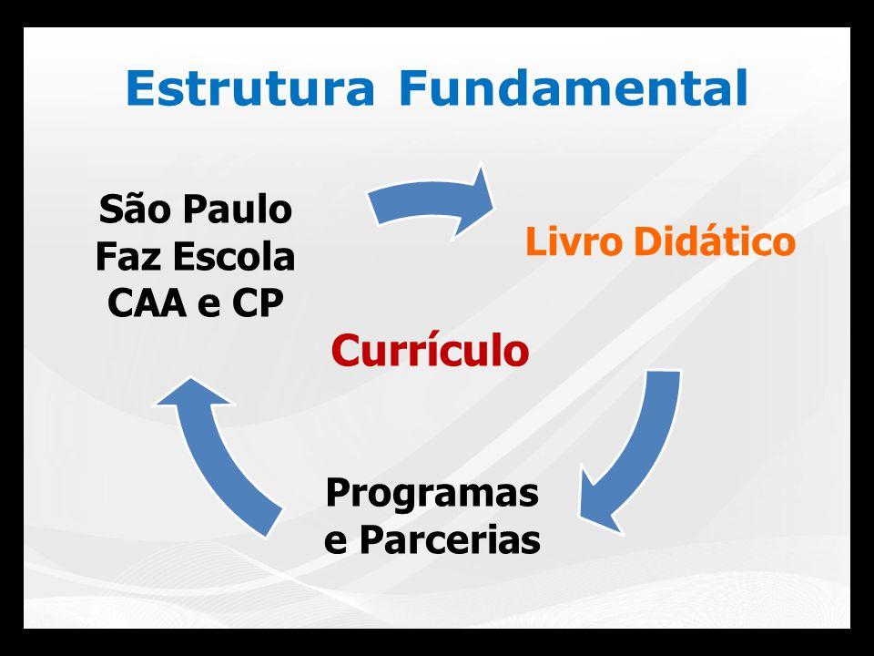 Critérios adotados para PNLD: I.respeito à legislação, às diretrizes e às normas oficiais relativas ao Ensino Fundamental; II.observância de princípios éticos necessários à construção da cidadania e ao convívio social;