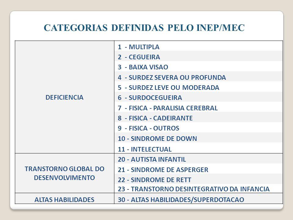 CATEGORIAS DEFINIDAS PELO INEP/MEC DEFICIENCIA 1 - MULTIPLA 2 - CEGUEIRA 3 - BAIXA VISAO 4 - SURDEZ SEVERA OU PROFUNDA 5 - SURDEZ LEVE OU MODERADA 6 -