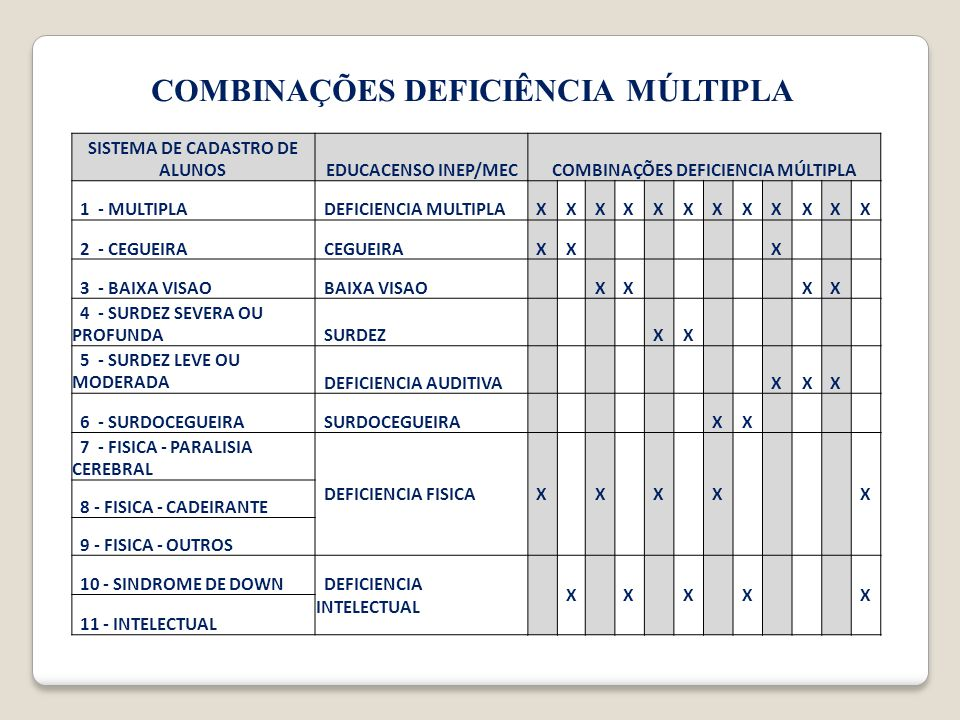 COMBINAÇÕES DEFICIÊNCIA MÚLTIPLA SISTEMA DE CADASTRO DE ALUNOSEDUCACENSO INEP/MECCOMBINAÇÕES DEFICIENCIA MÚLTIPLA 1 - MULTIPLA DEFICIENCIA MULTIPLAXXX