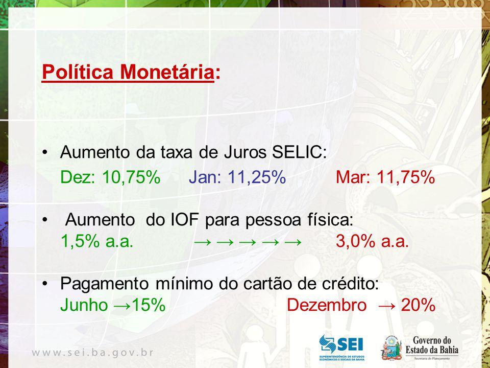 Política Monetária: Aumento da taxa de Juros SELIC: Dez: 10,75%Jan: 11,25%Mar: 11,75% Aumento do IOF para pessoa física: 1,5% a.a.
