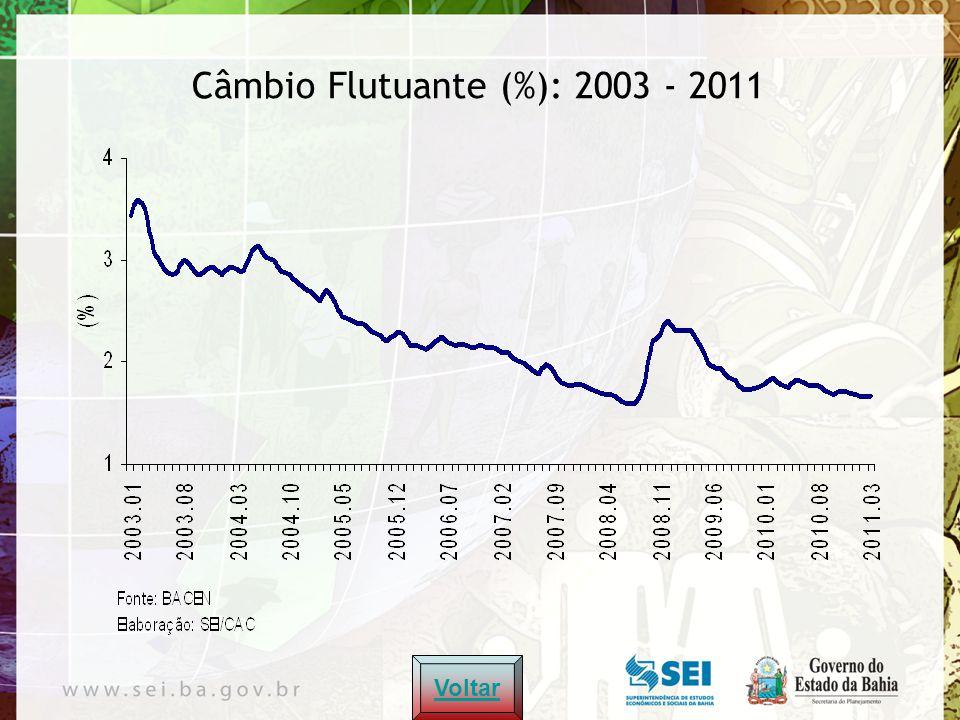 Câmbio Flutuante (%): 2003 - 2011 Voltar