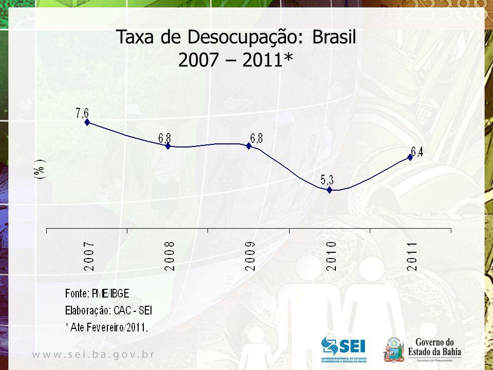 Taxa de Desocupação: Brasil 2007 – 2011*
