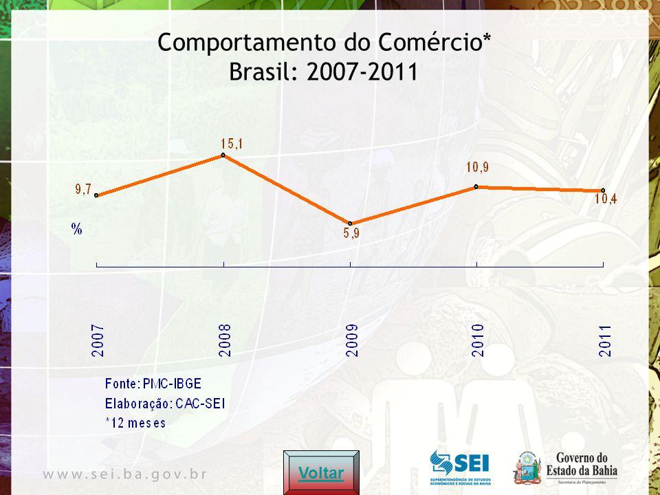 Comportamento do Comércio* Brasil: 2007-2011 Voltar