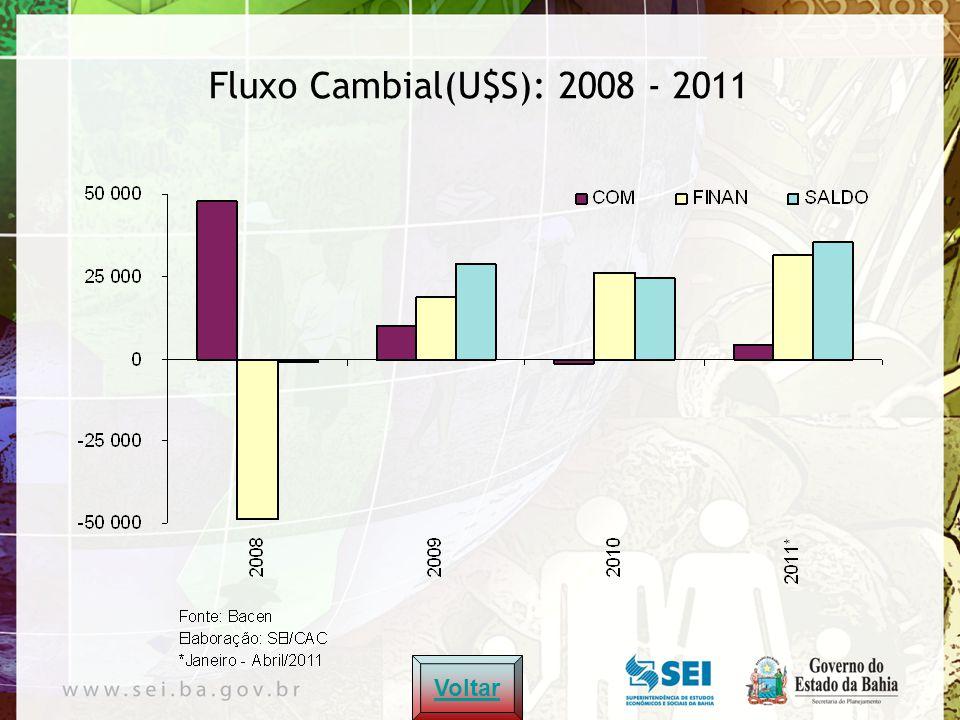 Voltar Fluxo Cambial(U$S): 2008 - 2011